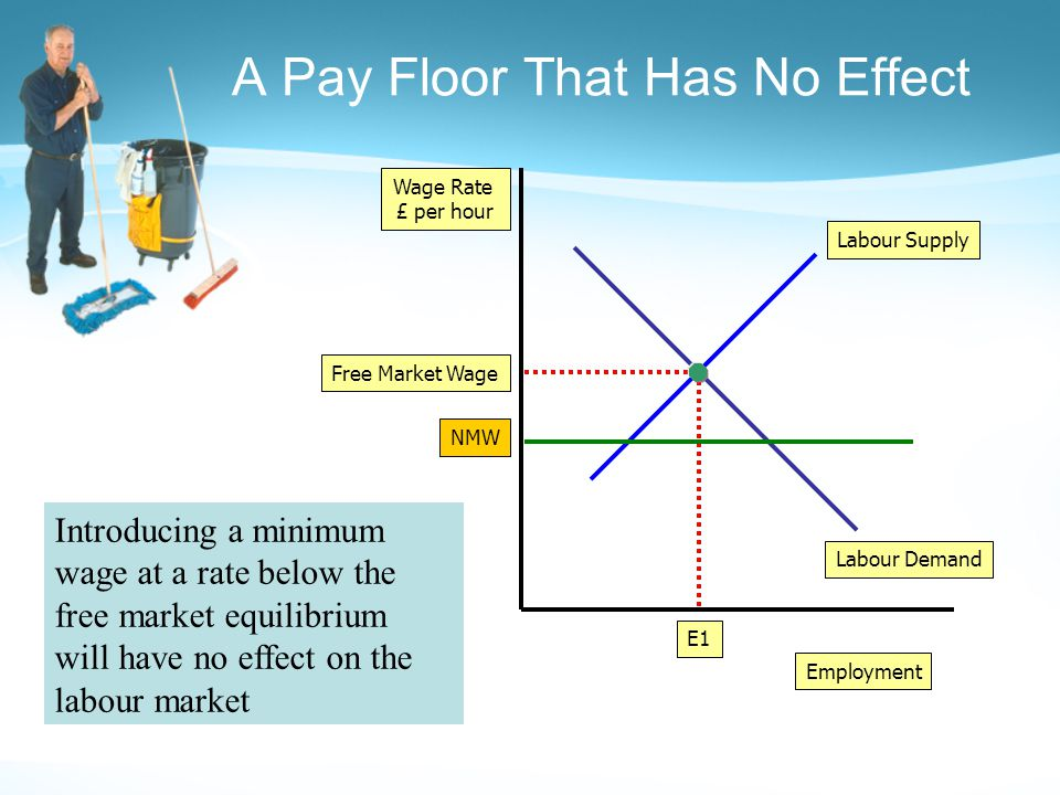 A Pay Floor That Has No Effect Employment Wage Rate £ per hour Labour Demand Labour Supply Free Market Wage E1 NMW Introducing a minimum wage at a rate below the free market equilibrium will have no effect on the labour market