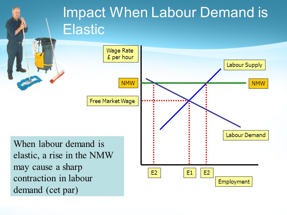 Impact When Labour Demand is Elastic Employment Wage Rate £ per hour Labour Demand Labour Supply Free Market Wage E1 NMW E2 When labour demand is elastic, a rise in the NMW may cause a sharp contraction in labour demand (cet par)