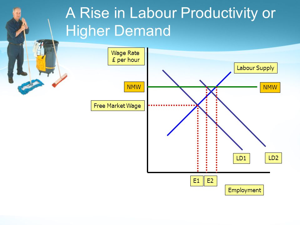 Employment Wage Rate £ per hour LD1 Labour Supply Free Market Wage E1 NMW E2 LD2
