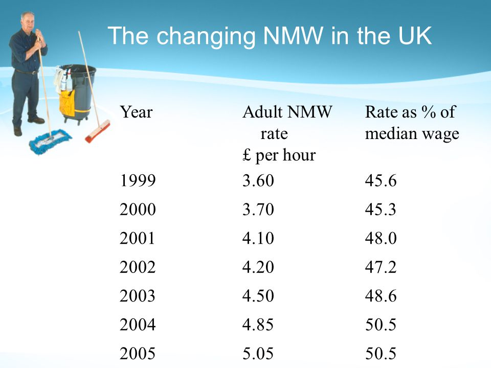 The changing NMW in the UK YearAdult NMW rate £ per hour Rate as % of median wage 19993.6045.6 20003.7045.3 20014.1048.0 20024.2047.2 20034.5048.6 200