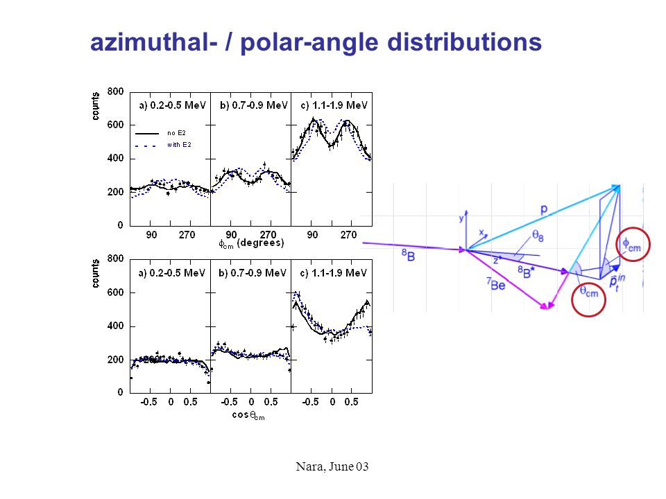 Nara, June 03 azimuthal- / polar-angle distributions