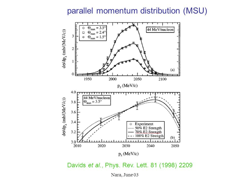 Nara, June 03 parallel momentum distribution (MSU) Davids et al., Phys. Rev. Lett. 81 (1998) 2209