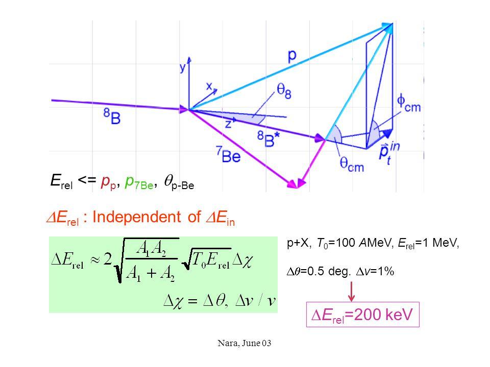 Nara, June 03 E rel <= p p, p 7Be,  p-Be  E rel : Independent of  E in  E rel =200 keV p+X, T 0 =100 AMeV, E rel =1 MeV,  =0.5 deg.  v=1%
