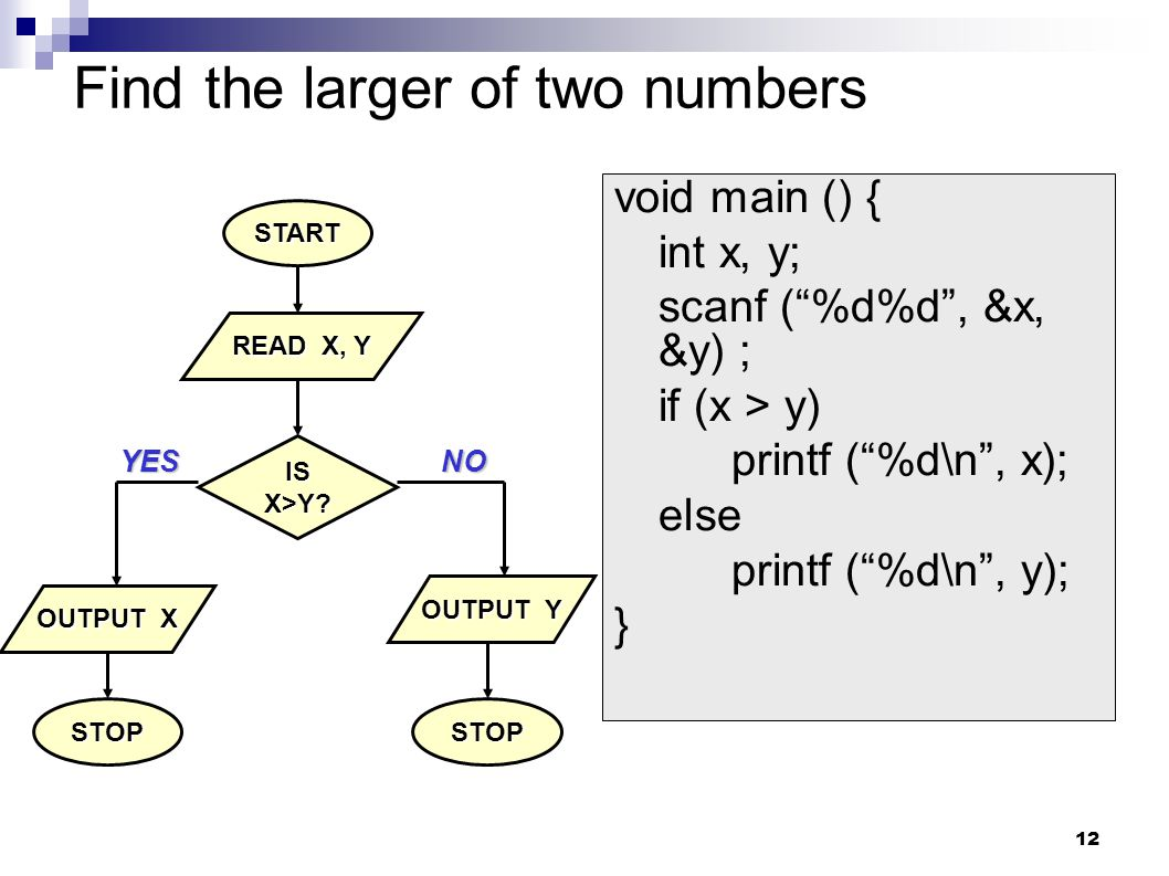 "12 Find the larger of two numbers START STOP READ X, Y OUTPUT Y ISX>Y? OUTPUT X STOP YESNO void main () { int x, y; scanf (""%d%d"", &x, &y) ; if (x > y"