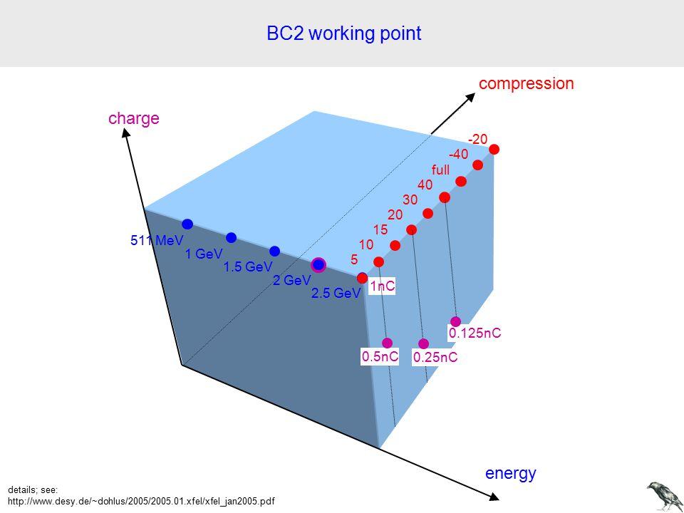 energy charge compression 1nC 511 MeV 1 GeV 1.5 GeV 2 GeV 2.5 GeV 5 10 15 20 30 40 full -40 -20 0.5nC 0.25nC 0.125nC BC2 working point details; see: http://www.desy.de/~dohlus/2005/2005.01.xfel/xfel_jan2005.pdf