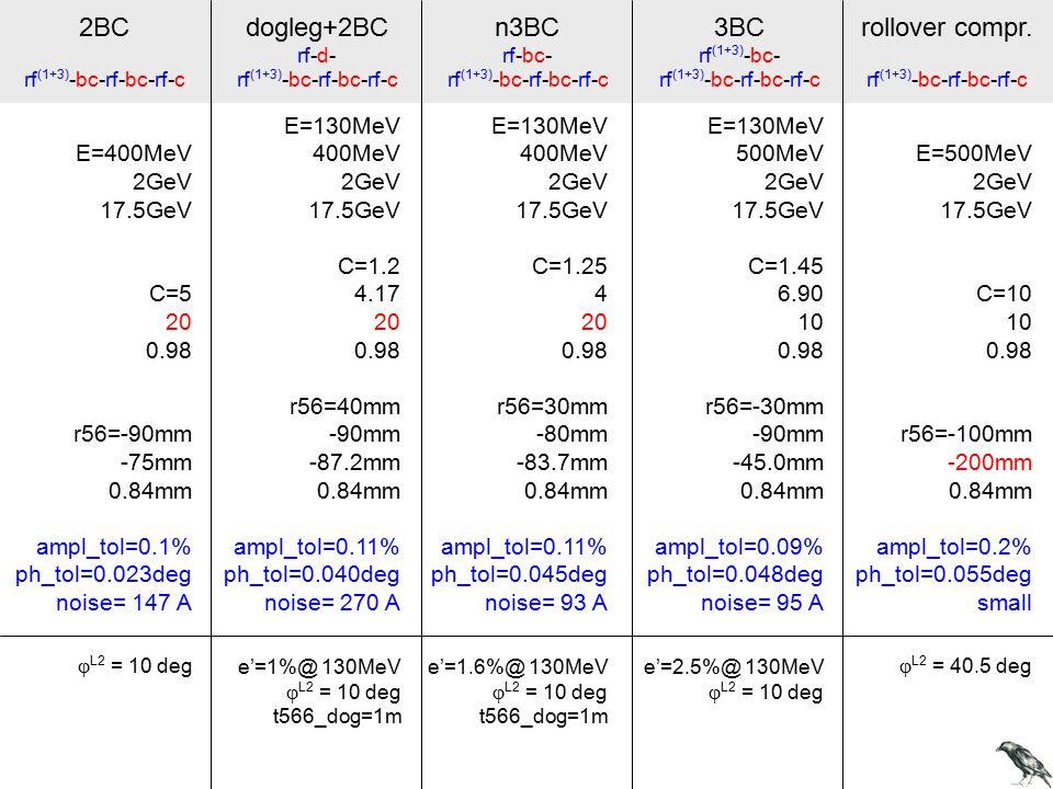 2BC rf (1+3) -bc-rf-bc-rf-c rollover compr.