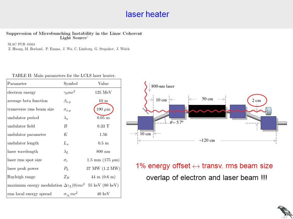 laser heater 1% energy offset  transv. rms beam size overlap of electron and laser beam !!!