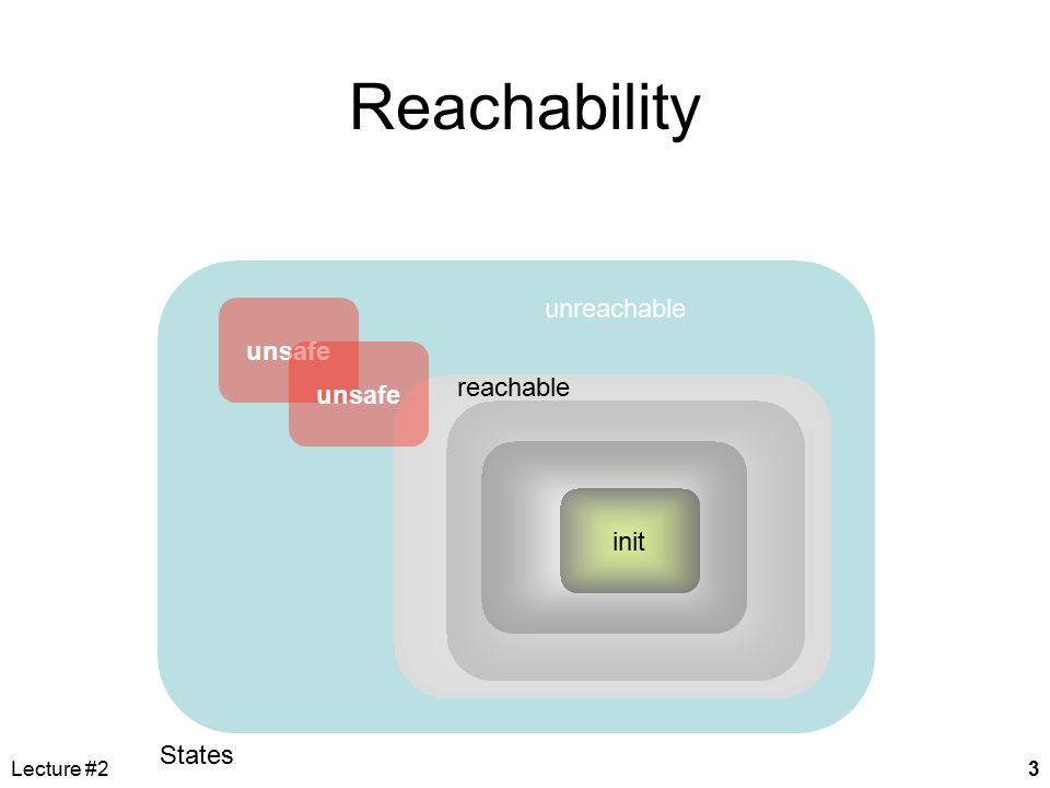 Lecture #23 unreachable States Reachability reachable init unsafe