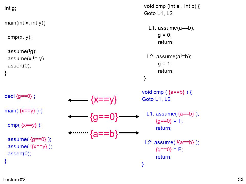 Lecture #233 void cmp (int a, int b) { Goto L1, L2 L1: assume(a==b); g = 0; return; L2: assume(a!=b); g = 1; return; } int g; main(int x, int y){ cmp(