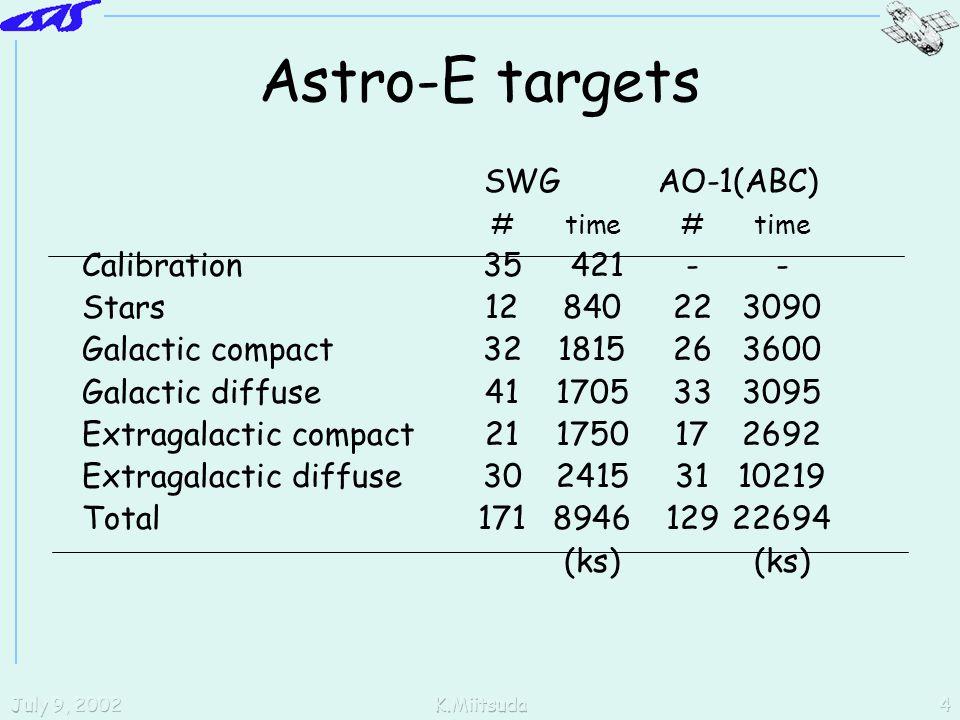 July 9, 2002K.Miitsuda4 Astro-E targets SWG AO-1(ABC) #time#time Calibration35 421-- Stars12840223090 Galactic compact321815263600 Galactic diffuse411705333095 Extragalactic compact211750172692 Extragalactic diffuse3024153110219 Total171894612922694(ks)