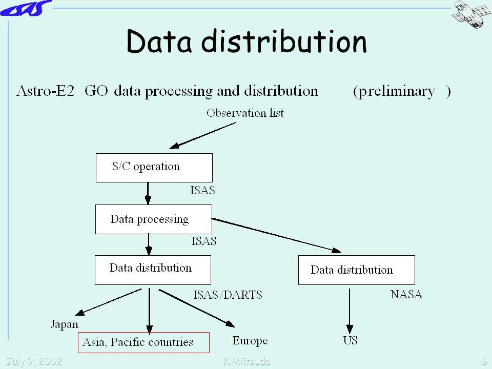 July 9, 2002K.Miitsuda6 Data distribution