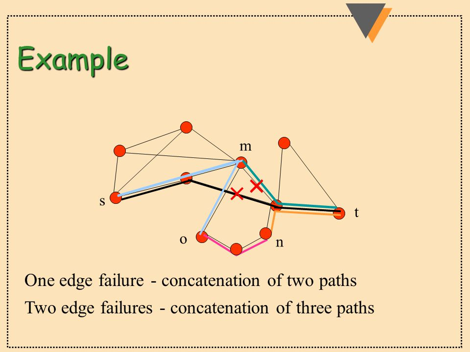 Example s t Two edge failures - concatenation of three paths One edge failure - concatenation of two paths n o m