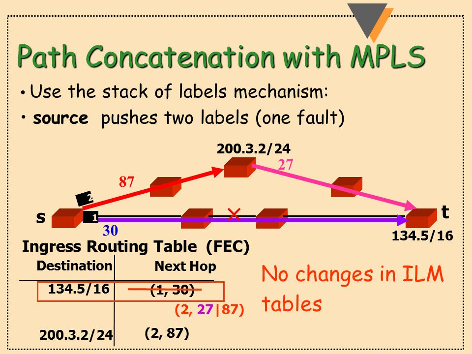 Path Concatenation with MPLS Use the stack of labels mechanism: source pushes two labels (one fault) 30 87 27 Ingress Routing Table (FEC) Destination Next Hop 134.5/16 200.3.2/24 (1, 30) (2, 87) 1 2 134.5/16 (2, 27|87) 200.3.2/24 No changes in ILM tables s t
