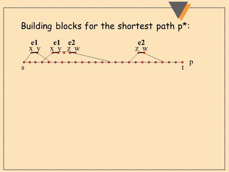 e1 e1 e2 e2 stst Building blocks for the shortest path p*: p x y x y z w z w