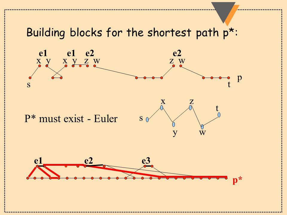 e1 e1 e2 e2 stst p x y x y z w z w P* must exist - Euler s t x y z w e1 e2 e3 p* Building blocks for the shortest path p*: