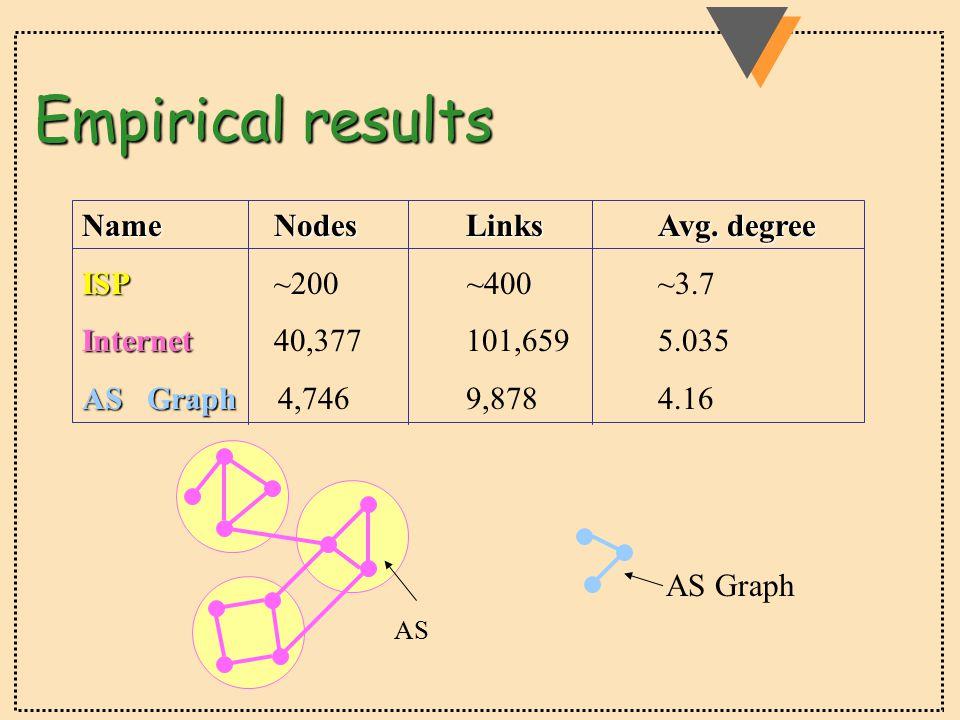 Empirical results NameNodesLinksAvg.