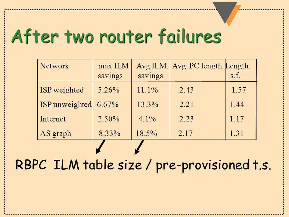 After two router failures Network max ILM Avg ILM.