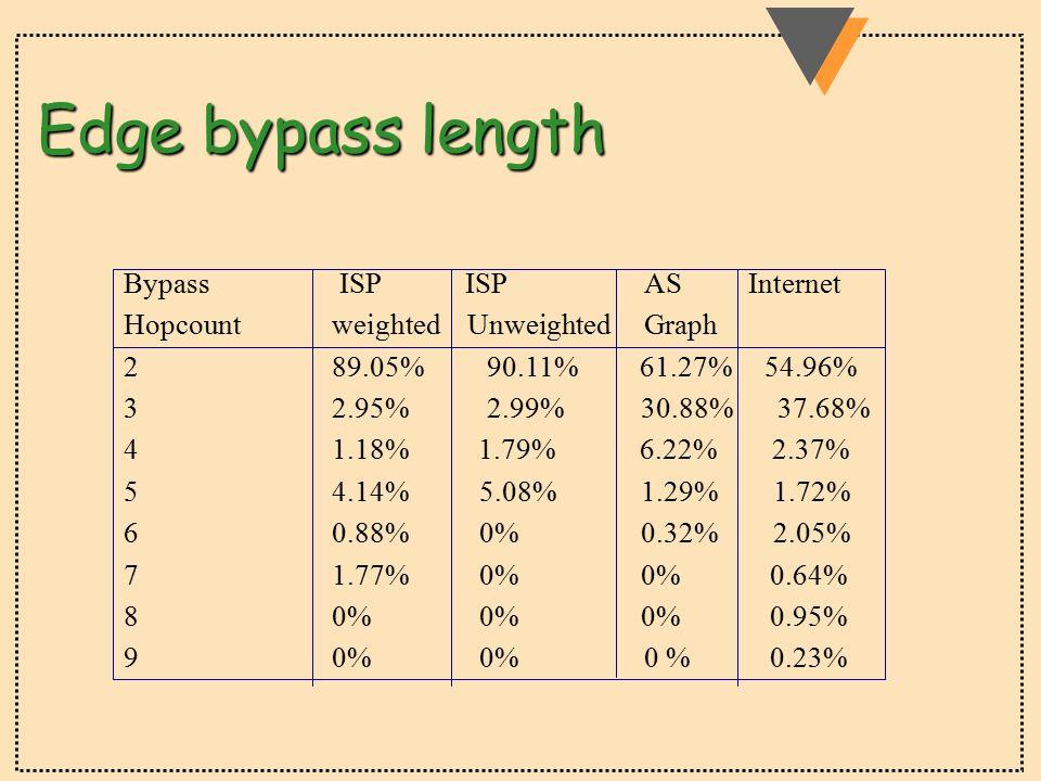 Edge bypass length Bypass ISP ISPASInternet Hopcountweighted UnweightedGraph 289.05% 90.11% 61.27% 54.96% 32.95% 2.99% 30.88% 37.68% 41.18% 1.79% 6.22% 2.37% 54.14% 5.08% 1.29% 1.72% 60.88% 0% 0.32% 2.05% 71.77% 0% 0% 0.64% 80% 0% 0% 0.95% 90% 0%0 % 0.23%