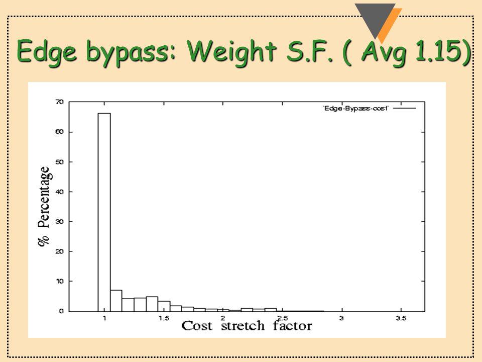 Edge bypass: Weight S.F. ( Avg 1.15)