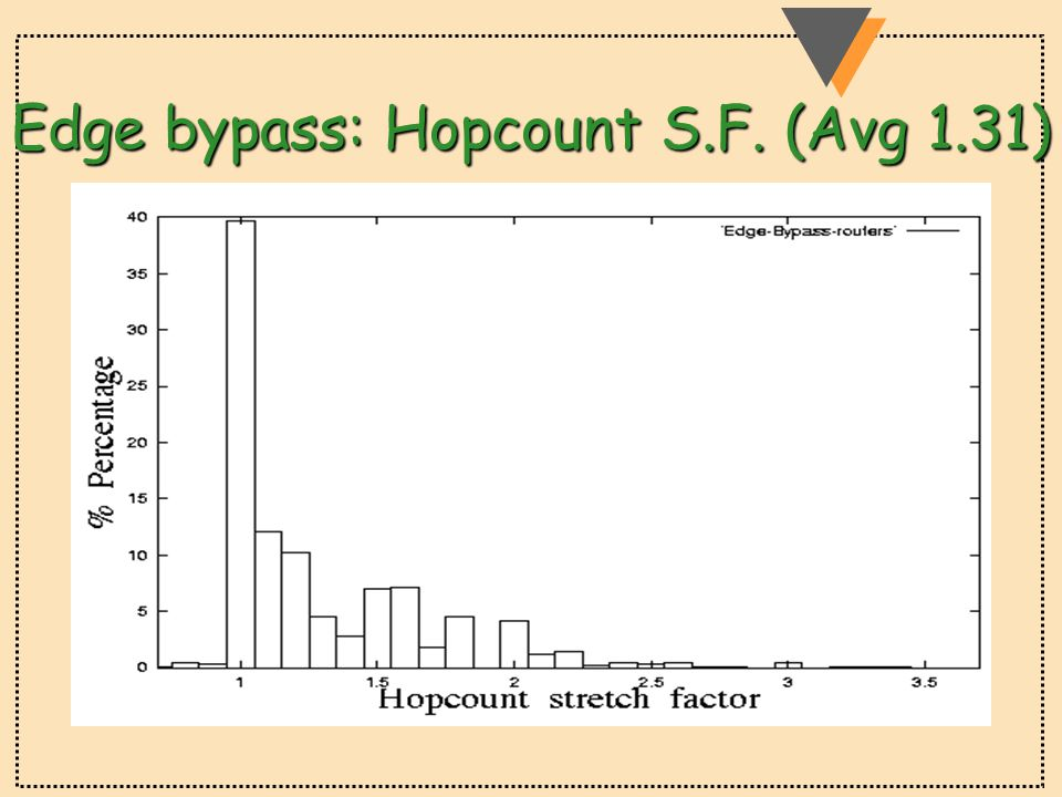 Edge bypass: Hopcount S.F. (Avg 1.31)