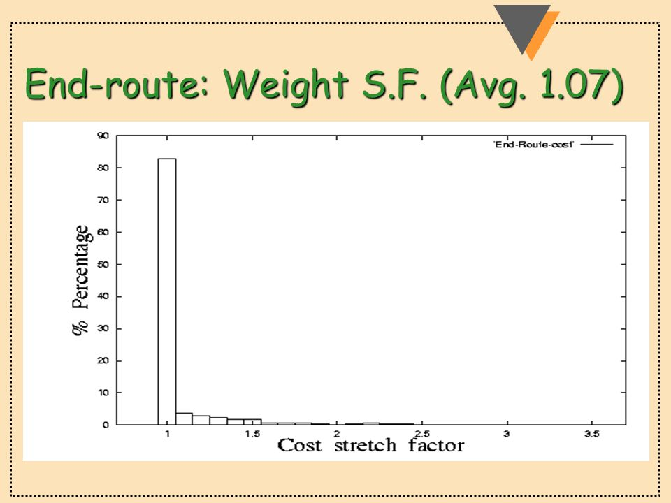 End-route: Weight S.F. (Avg. 1.07)