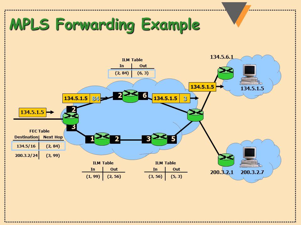134.5.1.5 200.3.2.7 1 2 26 3 5 200.3.2.1 134.5.6.1 FEC Table DestinationNext Hop 134.5/16 200.3.2/24 (2, 84) (3, 99) ILM Table InOut (1, 99)(2, 56) ILM Table InOut (3, 56)(5, 3) ILM Table InOut (2, 84)(6, 3) 2 3 MPLS Forwarding Example 134.5.1.5 84 3