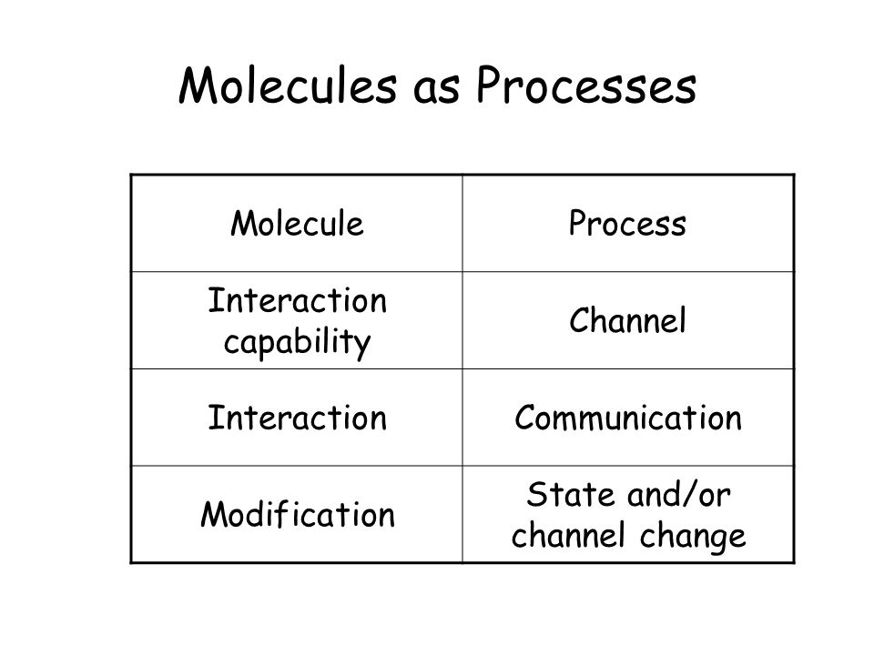 Molecules as Processes MoleculeProcess Interaction capability Channel InteractionCommunication Modification State and/or channel change