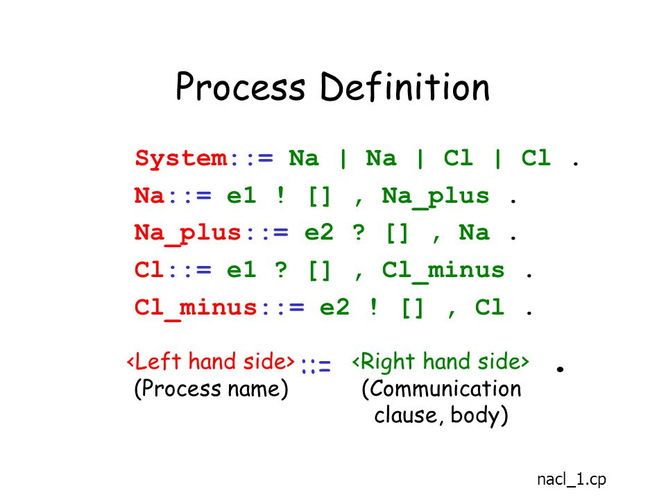 Process Definition System::= Na | Na | Cl | Cl. Na::= e1 .