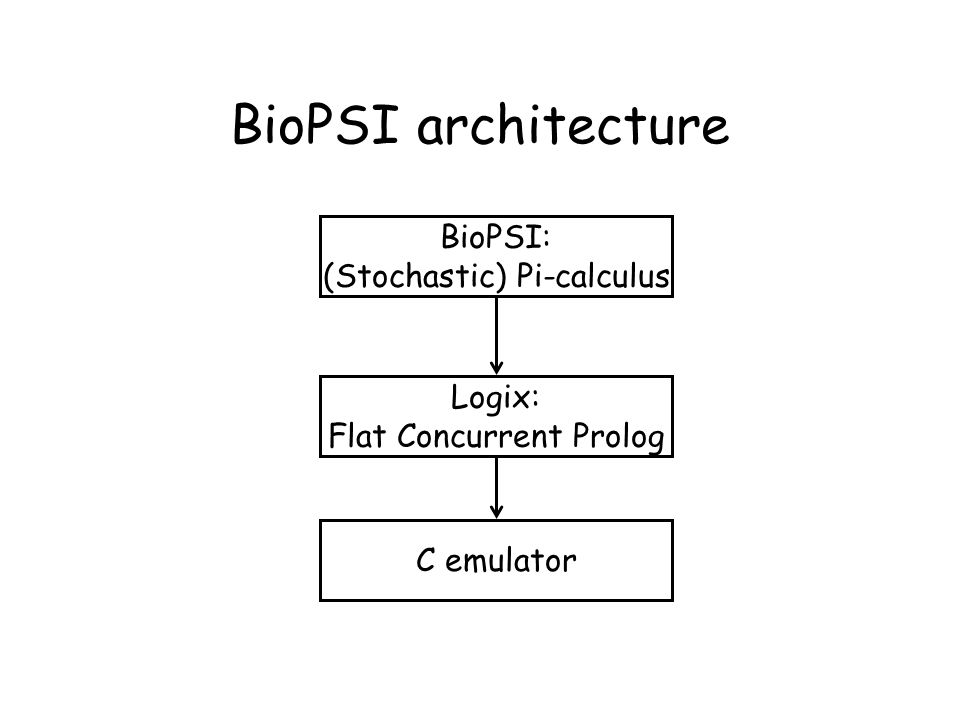 BioPSI architecture BioPSI: (Stochastic) Pi-calculus Logix: Flat Concurrent Prolog C emulator