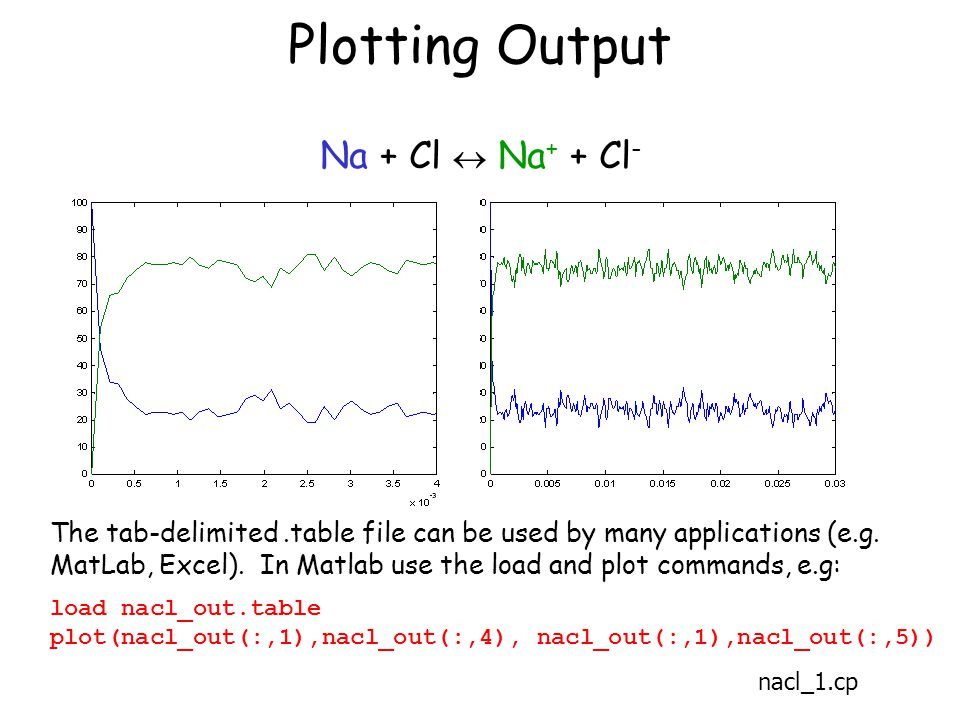 Plotting Output nacl_1.cp Na + Cl  Na + + Cl - The tab-delimited.table file can be used by many applications (e.g.