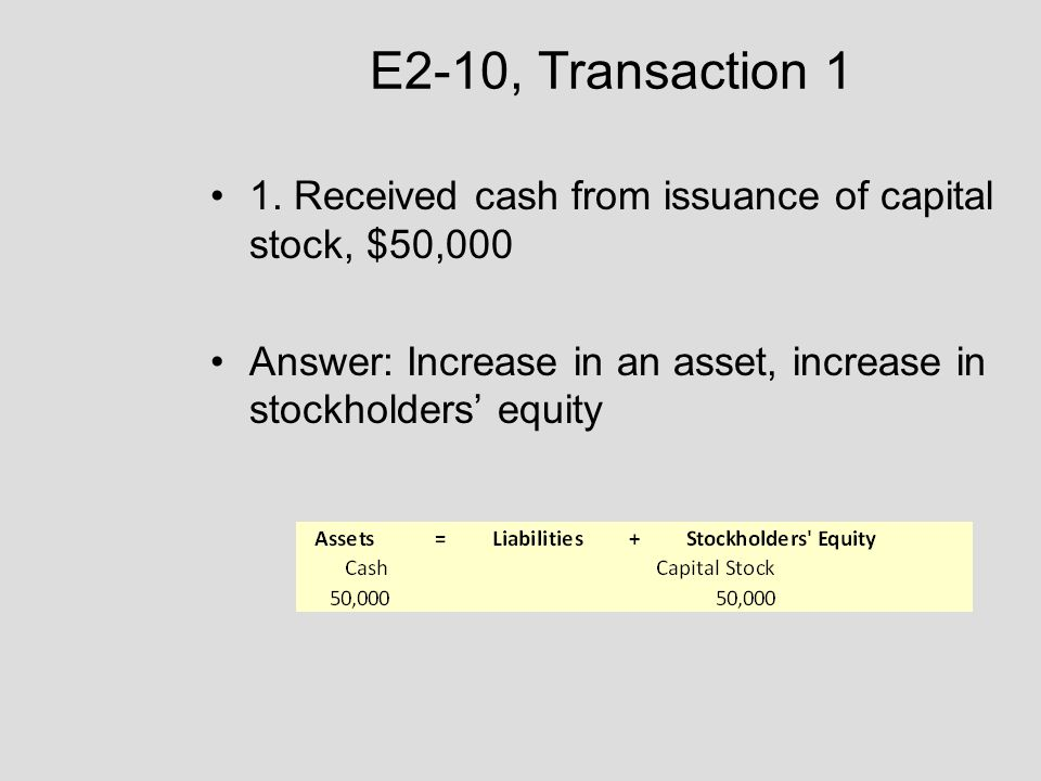 E2-10, Transaction 1 1. Received cash from issuance of capital stock, $50,000 Answer: Increase in an asset, increase in stockholders' equity