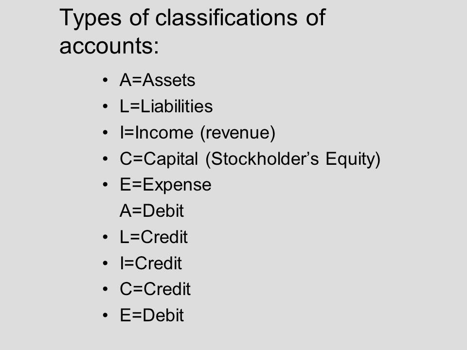 Types of classifications of accounts: A=Assets L=Liabilities I=Income (revenue) C=Capital (Stockholder's Equity) E=Expense A=Debit L=Credit I=Credit C