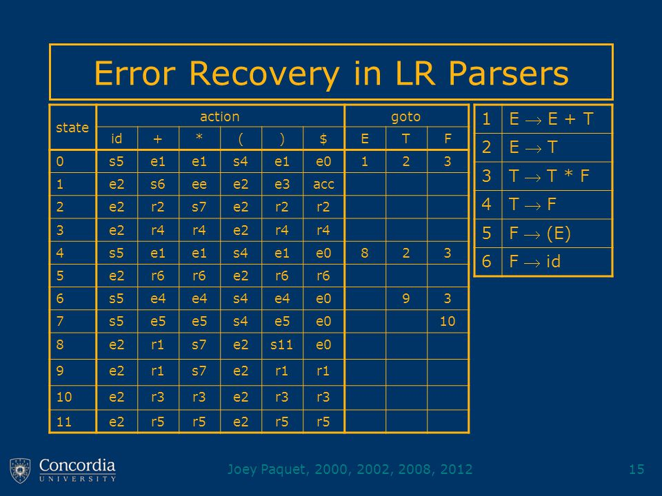Joey Paquet, 2000, 2002, 2008, 201215 Error Recovery in LR Parsers state actiongoto id+*()$ETF 0s5e1 s4e1e0123 1e2s6eee2e3acc 2e2r2s7e2r2 3e2r4 e2r4 4