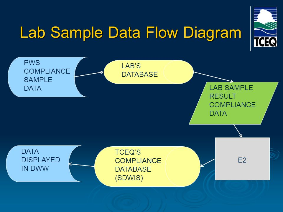 Lab Sample Data Flow Diagram PWS COMPLIANCE SAMPLE DATA DATA DISPLAYED IN DWW LAB'S DATABASE LAB SAMPLE RESULT COMPLIANCE DATA E2 TCEQ'S COMPLIANCE DATABASE (SDWIS)