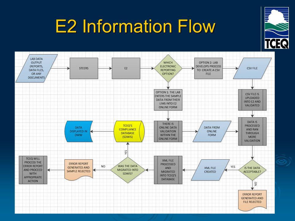 E2 Information Flow