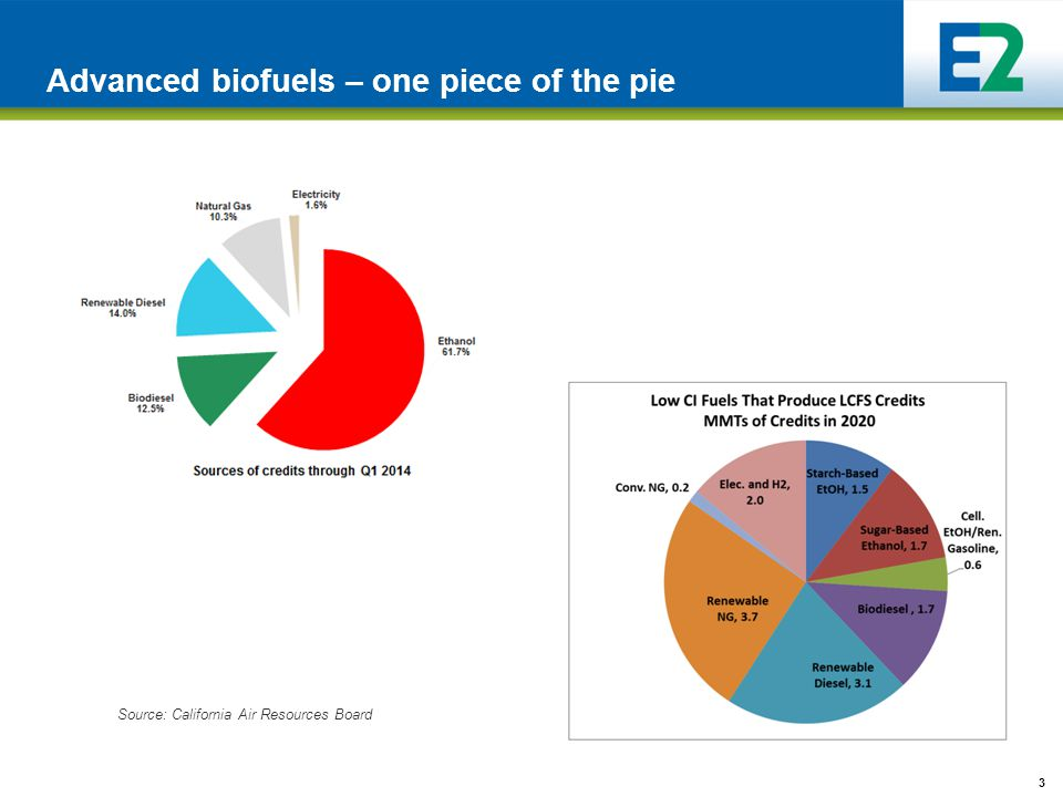 3 Advanced biofuels – one piece of the pie Source: California Air Resources Board