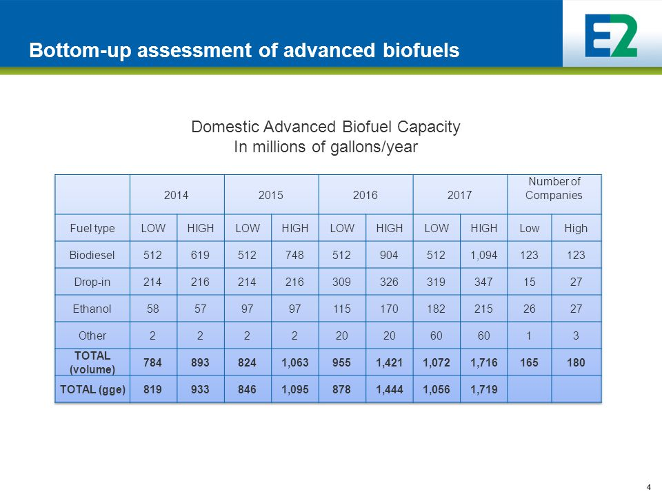 4 Bottom-up assessment of advanced biofuels Domestic Advanced Biofuel Capacity In millions of gallons/year