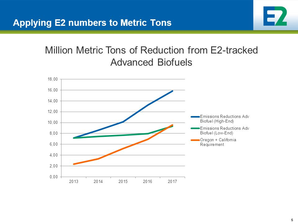5 Million Metric Tons of Reduction from E2-tracked Advanced Biofuels Applying E2 numbers to Metric Tons