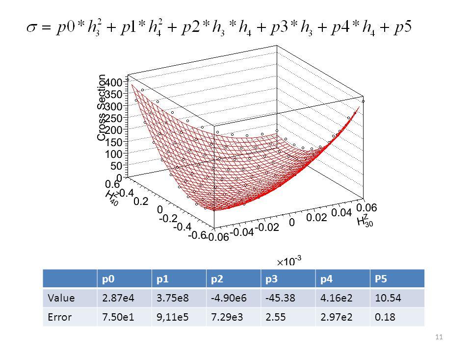 12 2D limit result H3_ϒ : (-0.0244,0.0241) H4_ϒ : (-0.00020, 0.00020)