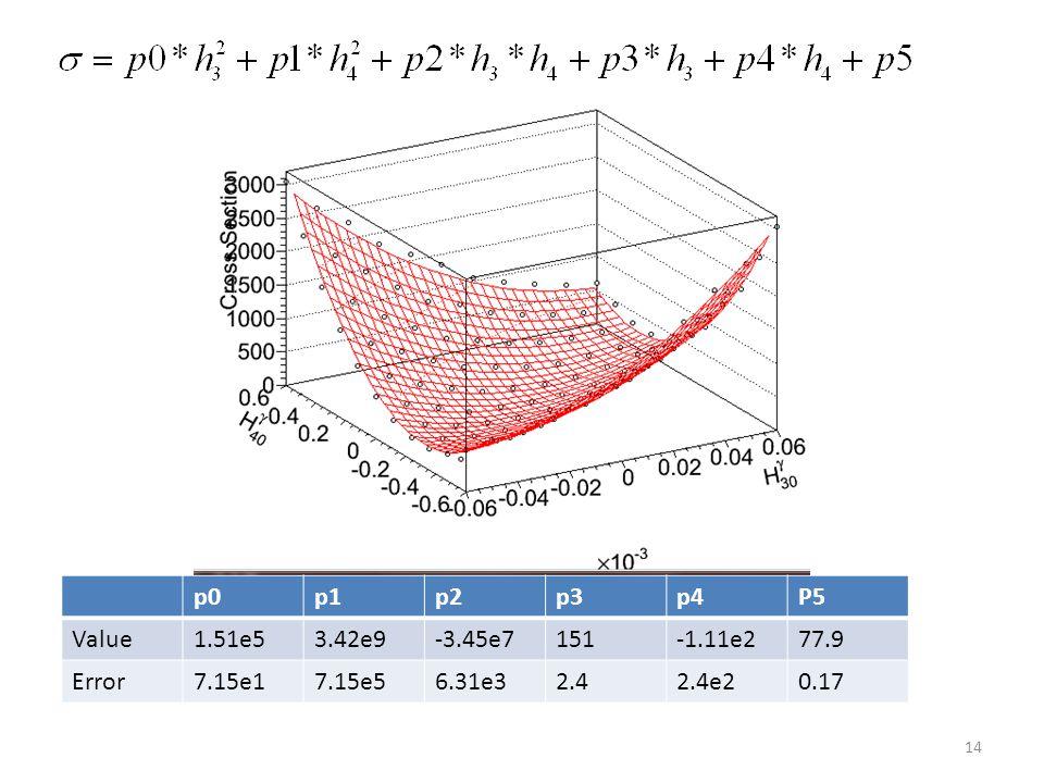 14 p0p1p2p3p4P5 Value1.51e53.42e9-3.45e7151-1.11e277.9 Error7.15e17.15e56.31e32.42.4e20.17