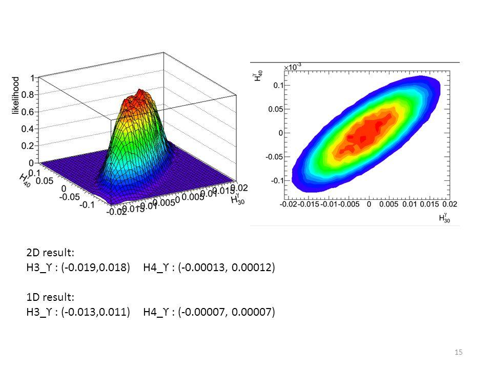 15 2D result: H3_ϒ : (-0.019,0.018) H4_ϒ : (-0.00013, 0.00012) 1D result: H3_ϒ : (-0.013,0.011) H4_ϒ : (-0.00007, 0.00007)