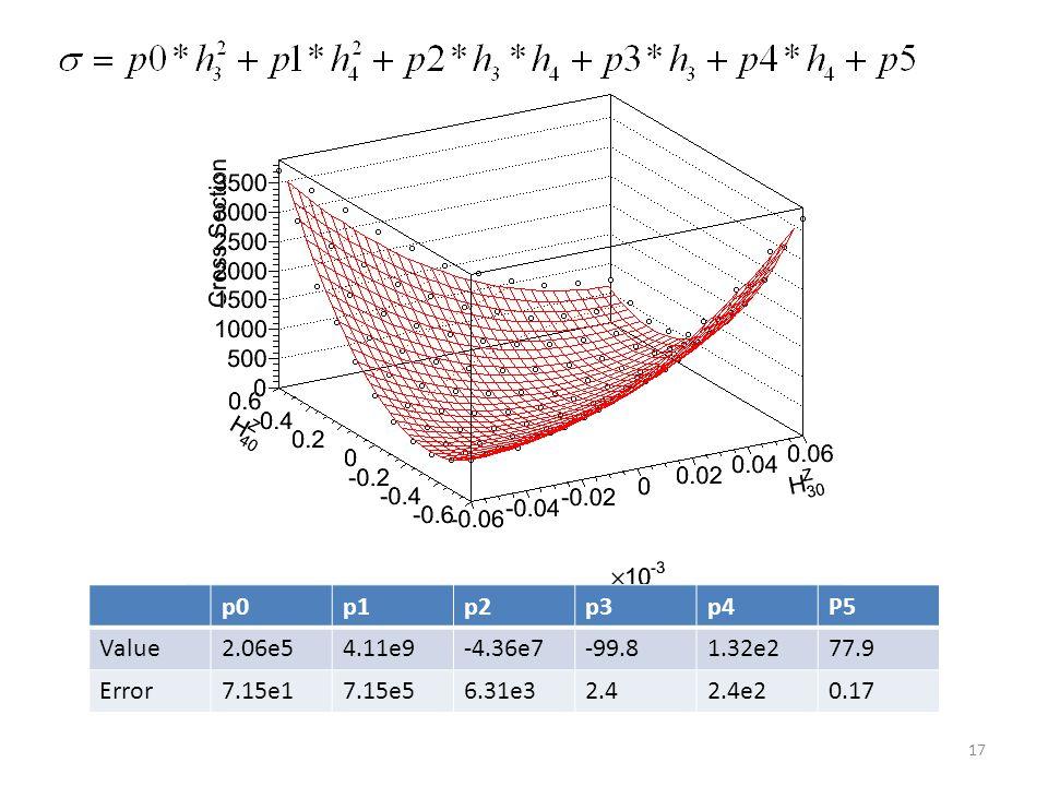 18 2D result: H3_Z: (-0.015,0.016) H4_Z : (-0.00011, 0.00011) 1D result: H3_Z: (-0.011,0.012) H4_Z : (-0.00007, 0.00007)