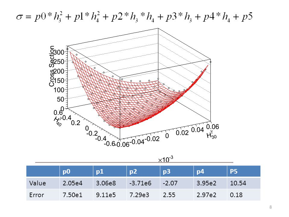 9 2D limit result H3_ϒ : (-0.0244,0.0241) H4_ϒ : (-0.00020, 0.00020)