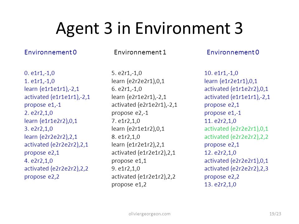 Agent 3 in Environment 3 oliviergeorgeon.com 0.e1r1,-1,0 1.