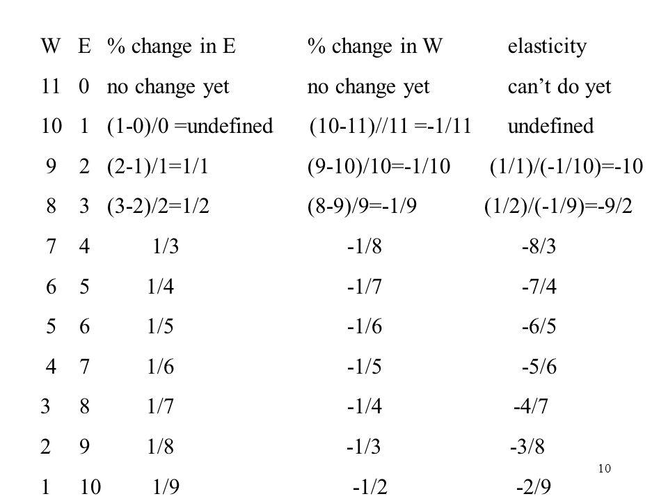 10 W E% change in E % change in W elasticity 11 0no change yet no change yetcan't do yet 10 1(1-0)/0 =undefined (10-11)//11 =-1/11undefined 9 2 (2-1)/