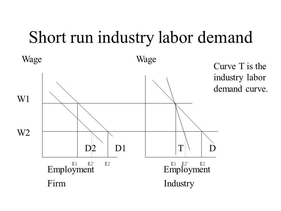 Short run industry labor demand W1 W2 D2 D1 T D Wage Employment Firm Industry E1 E2' E2 E1 E2' E2 Curve T is the industry labor demand curve.