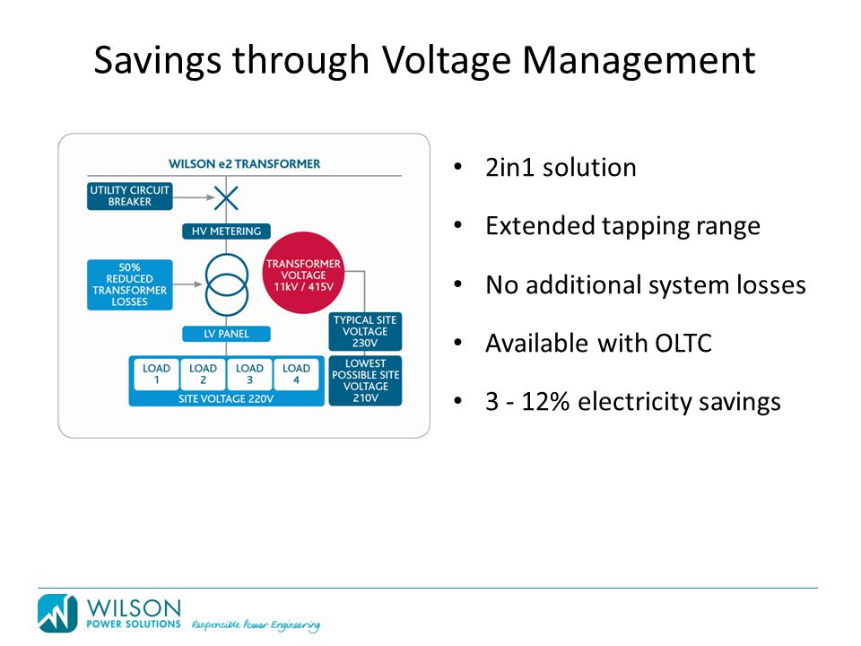 Savings through Voltage Management 2in1 solution Extended tapping range No additional system losses Available with OLTC 3 - 12% electricity savings