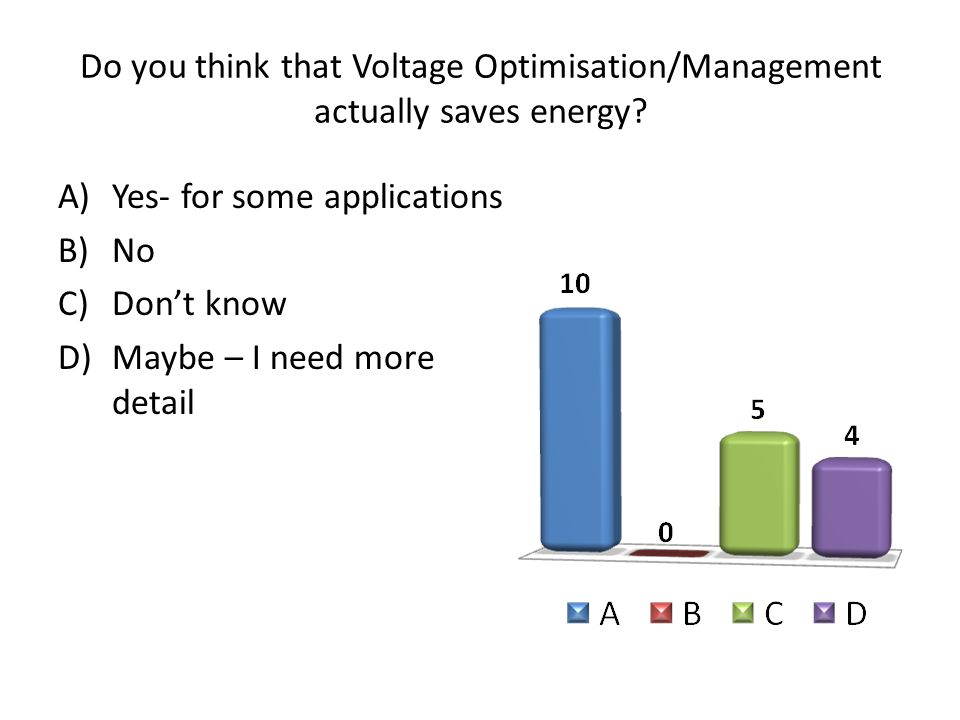 Do you think that Voltage Optimisation/Management actually saves energy.
