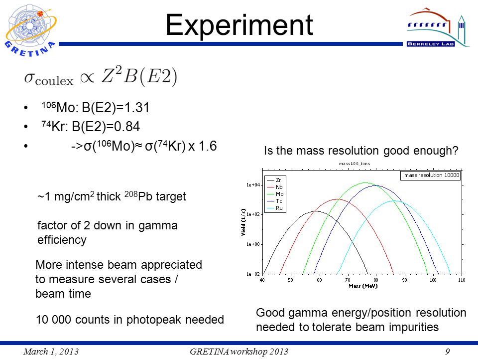 March 1, 2013GRETINA workshop 20139 Experiment 106 Mo: B(E2)=1.31 74 Kr: B(E2)=0.84 ->σ( 106 Mo)≈ σ( 74 Kr) x 1.6 Is the mass resolution good enough.