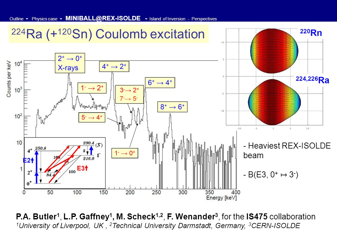 Outline - Physics case - MINIBALL@REX-ISOLDE - Island of Inversion - Perspectives 224 Ra (+ 120 Sn) Coulomb excitation P.A. Butler 1, L.P. Gaffney 1,